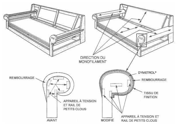 Installation des Dymetrol dans les bras de canapé et fauteuil