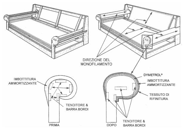 Installazione di Dymetrol nelle braccia di divano e poltrona